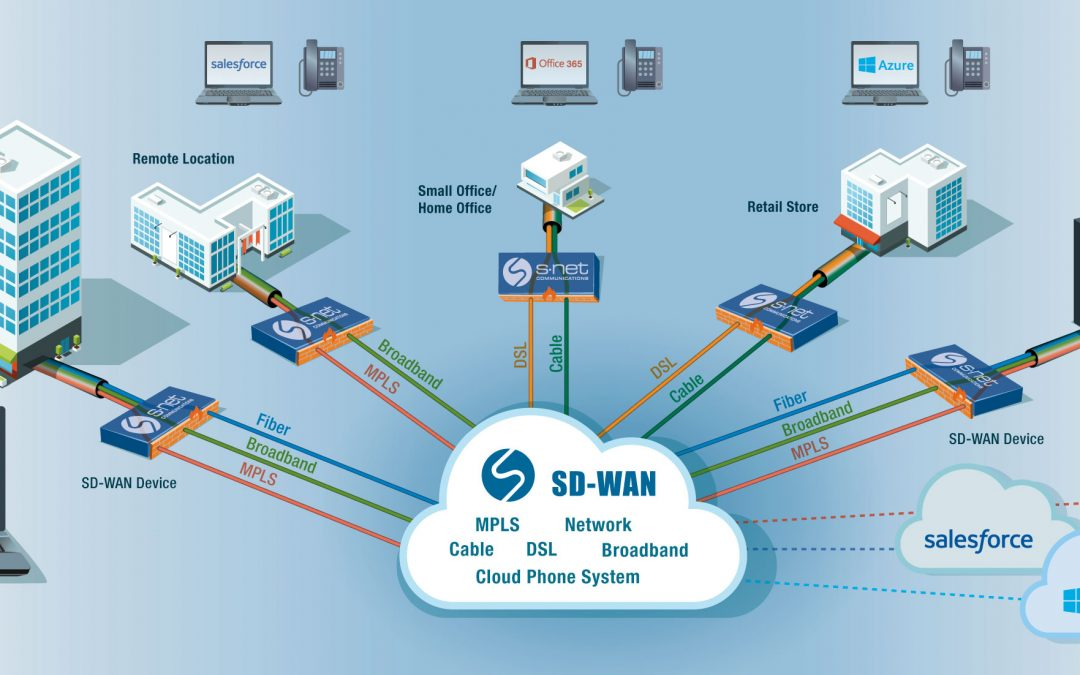 SD-WAN brings the world of software-defined networking to the edge of the network